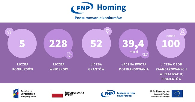 Infografika z podsumowaniem konkursu Homing - materiały FNP
