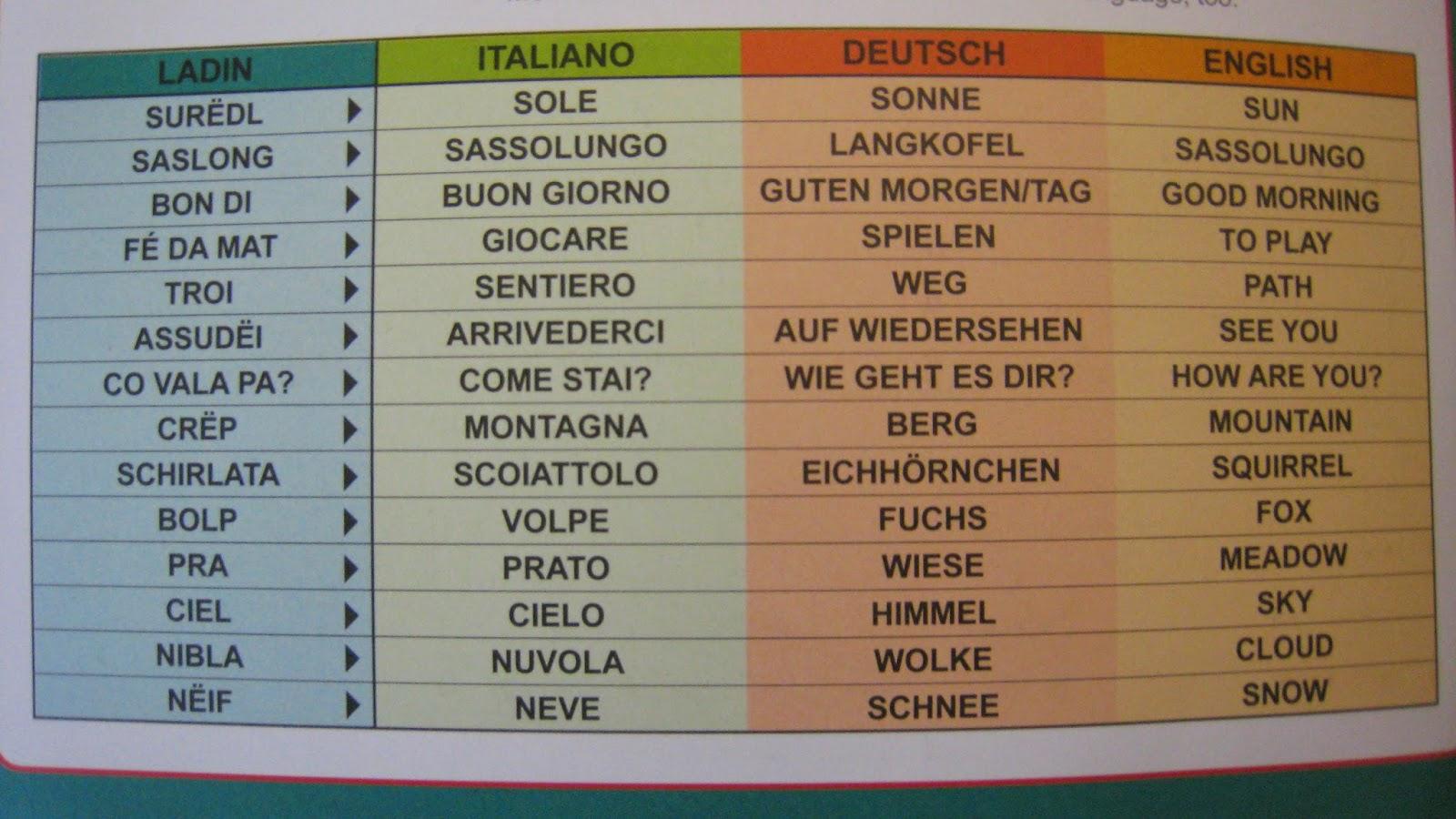 Vuurbeeldzinnekes in et Ladiens, Italjaans, Duuts en Engels. (foto: wwwvalgardenait.blogspot.nl/)