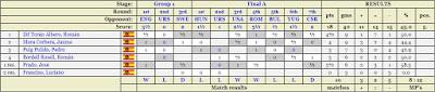 Resultados de los jugadores españoles en el III Campeonato Mundial Universitario de Ajedrez - Uppsala 1956