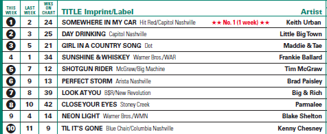 country routes news: Country Billboard Chart News November