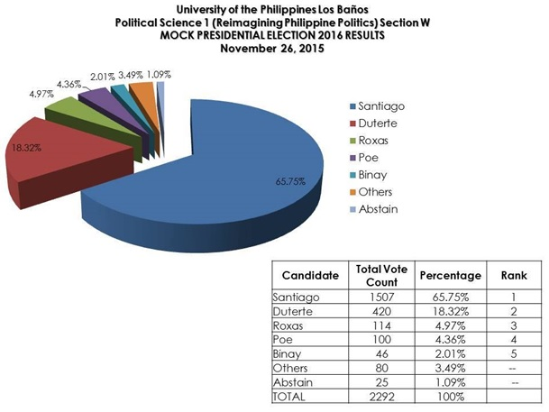 UPLB political science election poll results