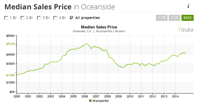 Search out median home sales in oceanside ca. www.tanyourhideinocanside.com