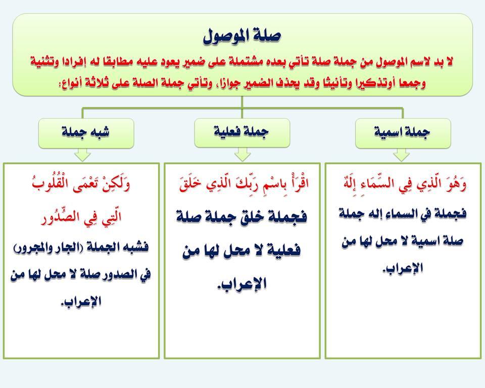 بالصور قواعد اللغة العربية للمبتدئين , تعليم قواعد اللغة العربية , شرح مختصر في قواعد اللغة العربية 21.jpg