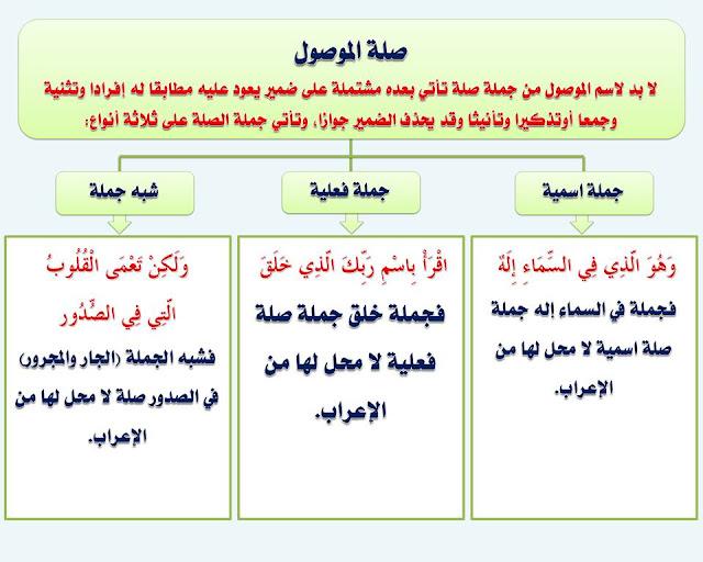 """انفراد.... كل قواعد اللغة العربية لطلاب """"ابتدائي - اعدادي - ثانوي"""" في صورة لوحات مبسطة مع الشرح والتدريبات 21"""