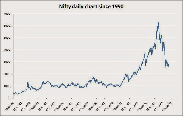 Should you invest money in Stock market India