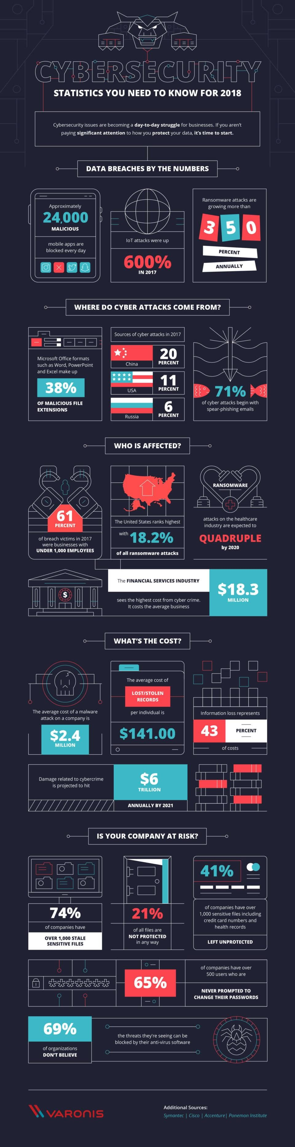 60 Must-Know Cybersecurity Statistics for 2018 #infographic
