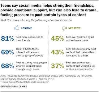 إيجابيات وسلبيات مواقع التواصل الإجتماعي