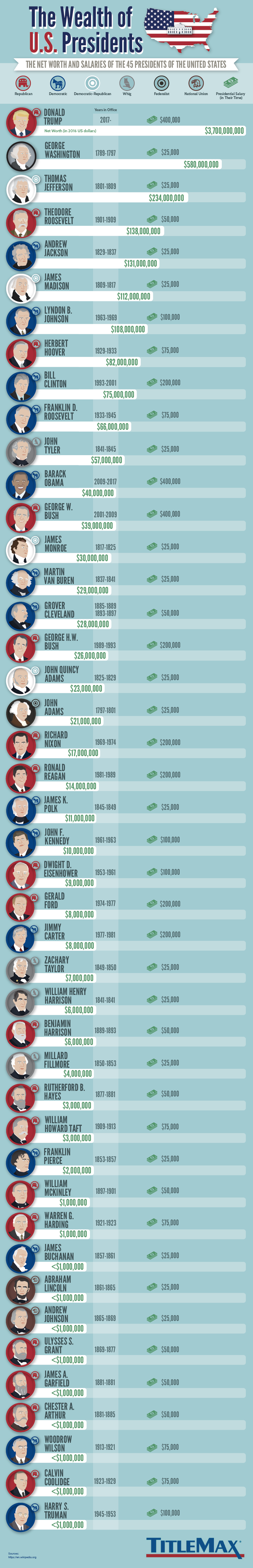 Who Were The Richest Presidents of All Time? #infographic