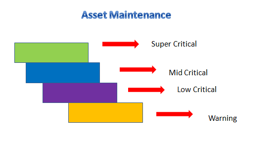 Asset classification in analytics