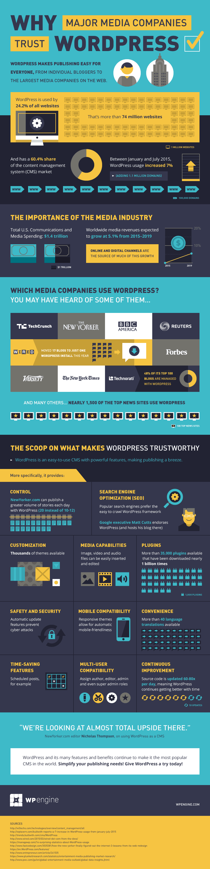 Why Major Media Companies Trust WordPress [Infographic]