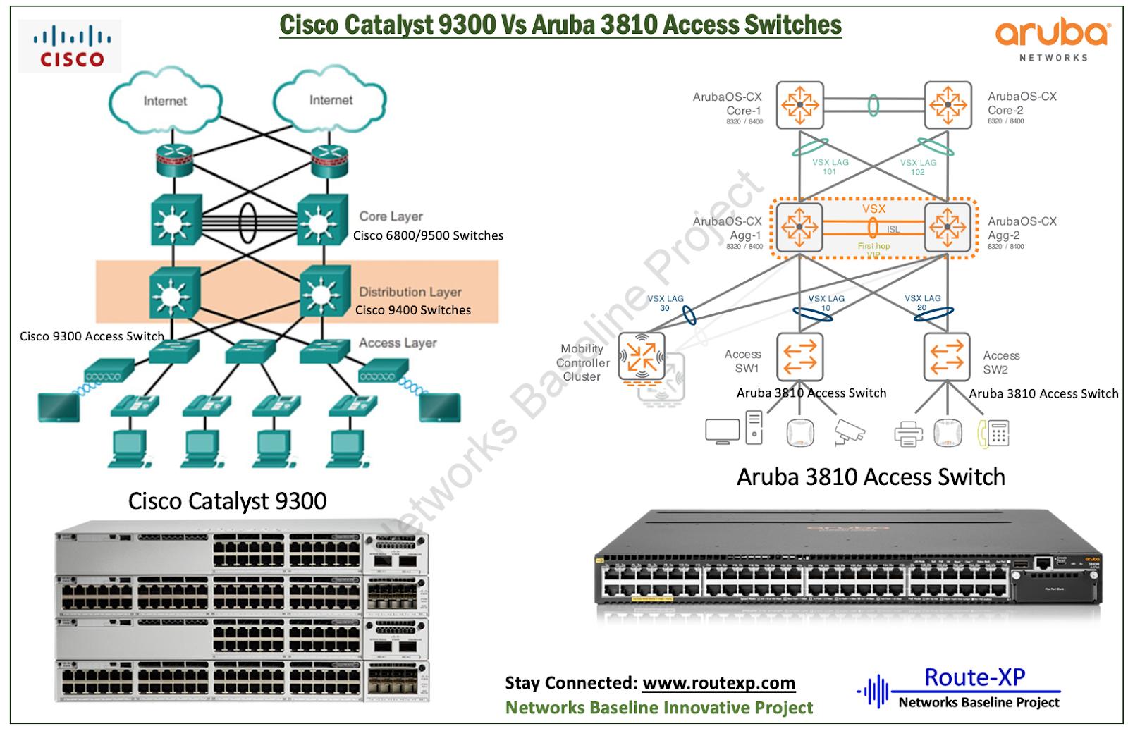 Cisco Catalyst 9300 Vs Aruba 3810 Access Switches - Route XP
