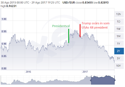 USD/EUR efter USA:s presidentval.