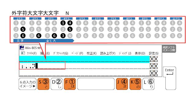 ①、③、④、⑤の点が表示された点訳ソフトのイメージ図と、①、③、④、⑤の点がオレンジ色で示された6点入力のイメージ図