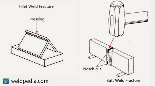 Web-based Welding Procedure Software