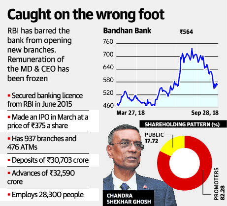 RBI crack down Bandhan Bank