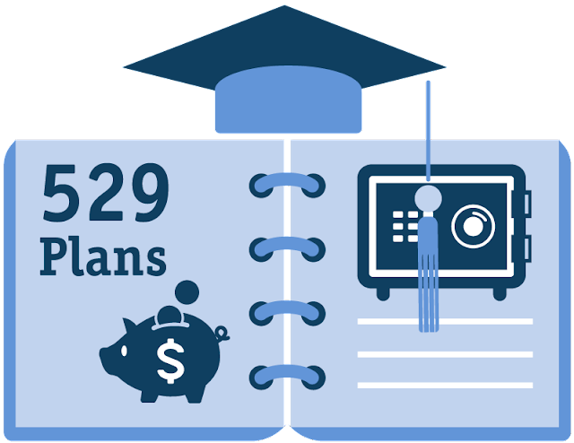 What is a 529 plan most americans unfamiliar with 529 plans for 520 plan