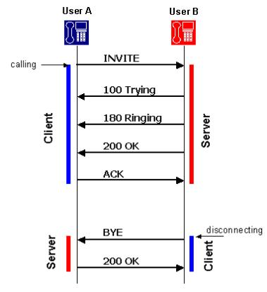 TelecomStudy: SIP CALL FLOWS & RFC 5359