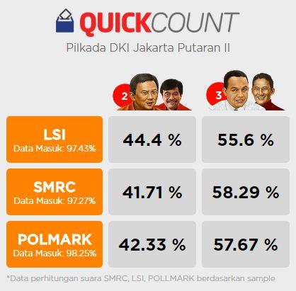 quick count lembaga survei menunjukkan Anies-Sandi unggul