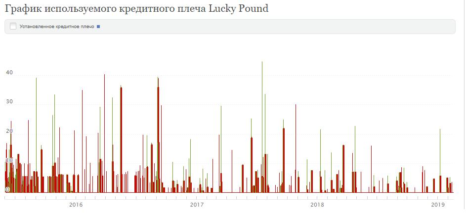 График используемого кредитного плеча LuckyPound