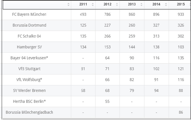 """the richest german football  clubs in German bundesliga league"""