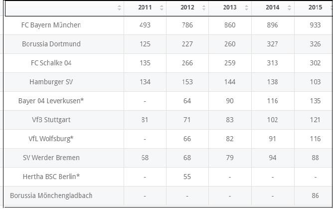 """the richest german football  clubs in German bundesliga league"""