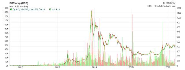 سعر الدولار بيتكوين