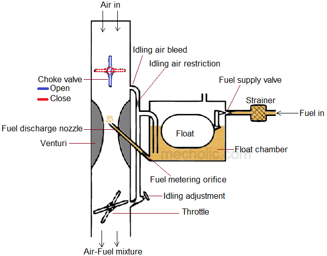 What Is Carburetor Choke Valve  Open Or Closed  Functions
