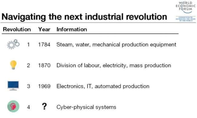 Navigating the Next Industrial Revolution