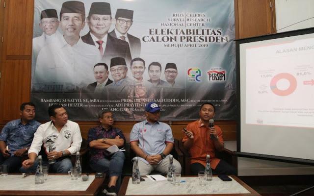 Kejutan Pilpres! Jokowi-Maruf Kalah dengan Selisih 9 Persen Suara