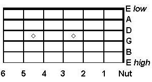 skala diagram gitar