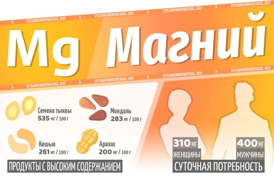 Магний для организма — инфографика