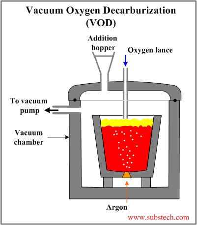VOD Furnace - duplex refining process
