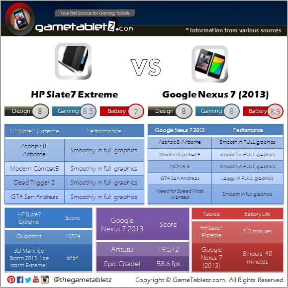 HP Slate7 Extreme vs Google Nexus 7 (2013) benchmarks and gaming performance