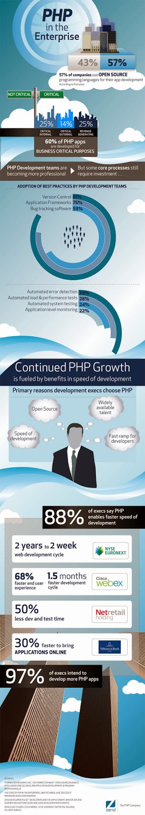PHP Enterprise