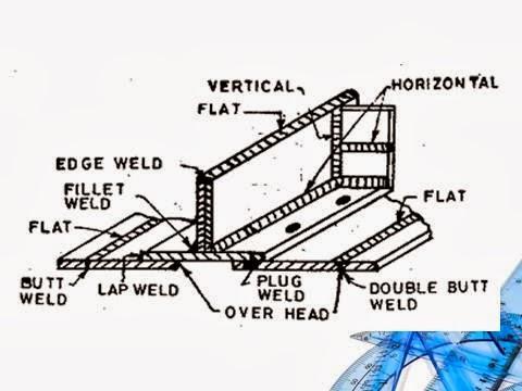SED2 Unit 2 Slide 3 Types of welding joints / fillet weld