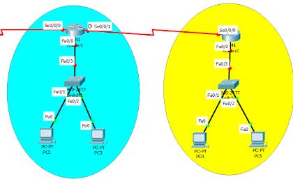 Cara Konfigurasi OSPF di Cisco Packet Tracer