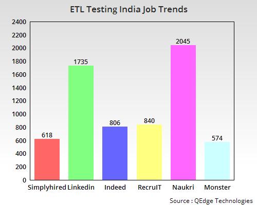 ETL Testing Training