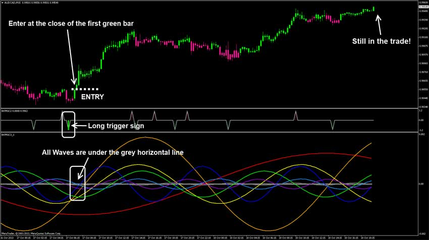 Forex-currency trading system-strategy ( magic wave )