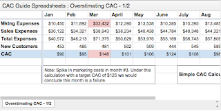 CAC Guide Spreadsheets: Overstimating CAC 1/2