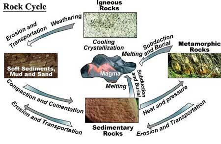 6th Grade Science 1st Six Weeks Week 3 The Rock Cycle