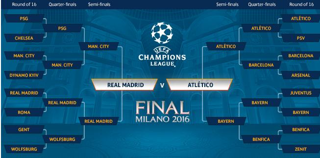 2016 UEFA Champions League Final Predict-Dondi Gist - DONDI GIST