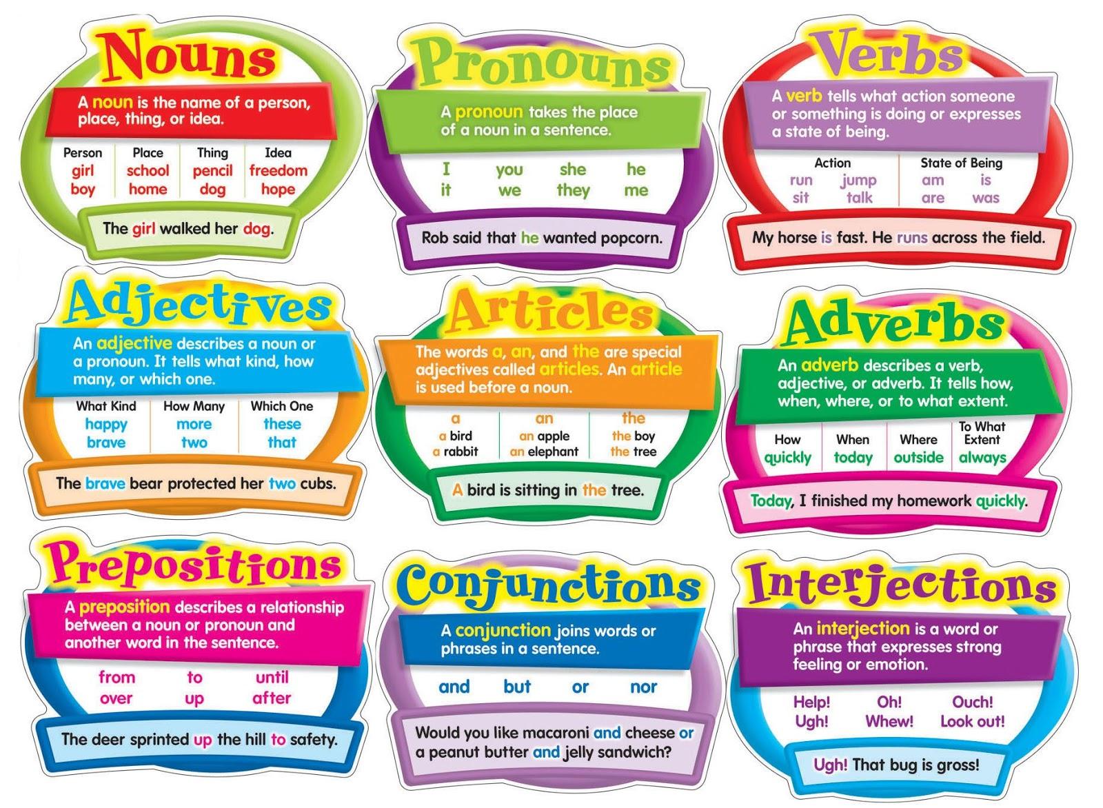 Mengenal Lebih Jauh 8 Jenis Part Of Speech