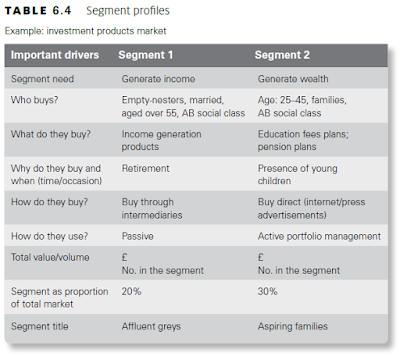 Segment profiles