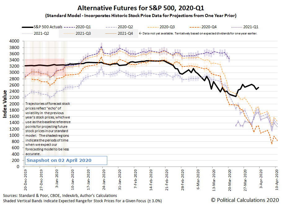 Alternative Futures - S&P 500 - 2020Q1 and 2020Q2 - Standard Model - Snapshot on 2 April 2020