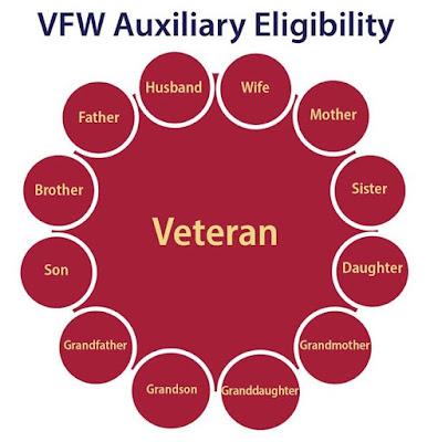 VFW Auxiliary Eligibility