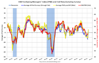 Philly Fed Manufacturing Survey showed Expansion in March