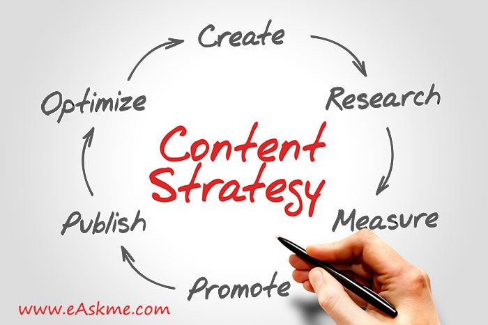 Content Strategies To Improve the SEO: eAskme