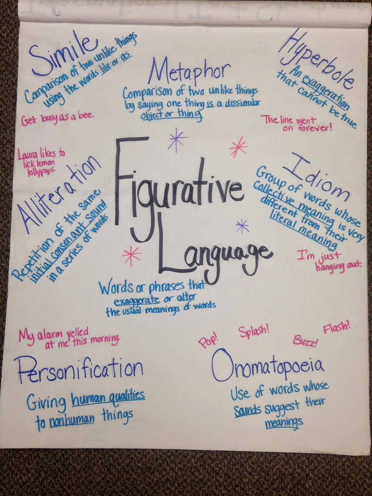 I Also Made An Anchor Chart For The Parts Of Figurative Language We Covered Did Eventually Add In Example Metaphor But My