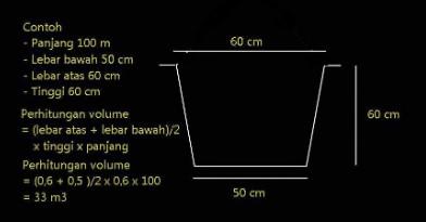 Cara Menghitung Volume Galian Tanah