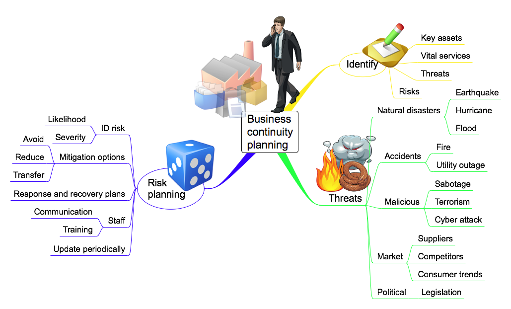 Assets intended for Home business Continuity Intending
